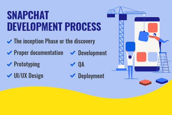 Development Phase of SnapChat