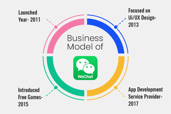 WeChat Business Model