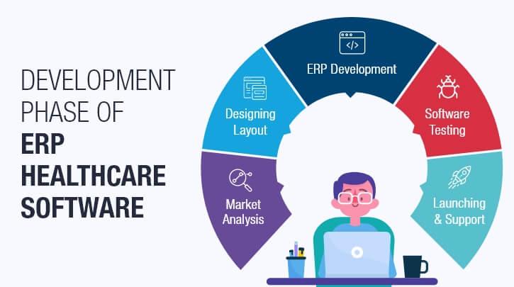 ERP Development Phase