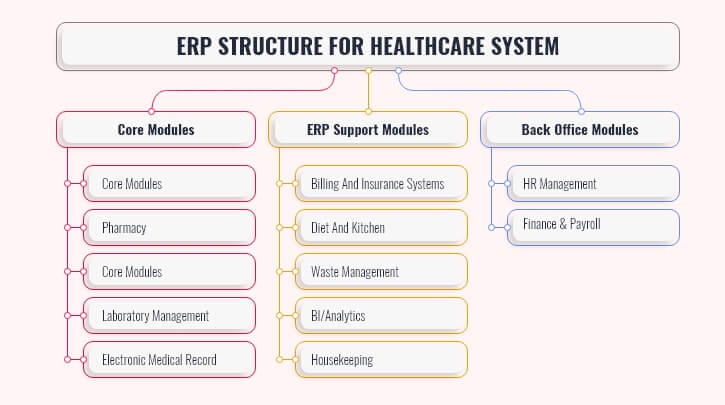 Healthcare ERP Structure