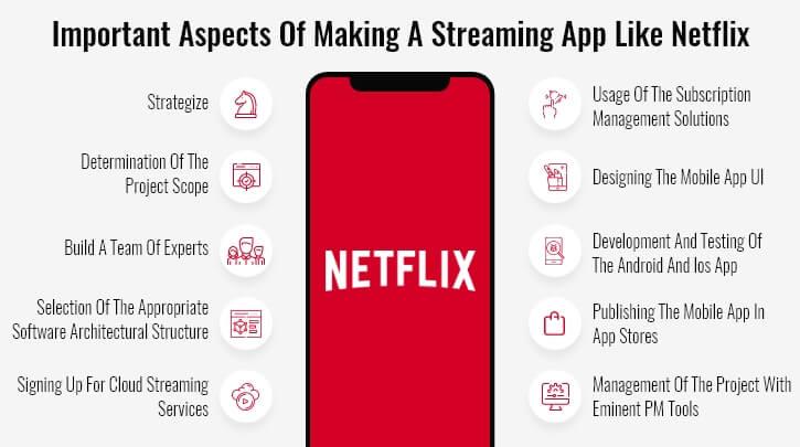 Develop Video Streaming App Like Netflix