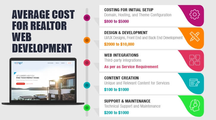 Real Estate Web Development Cost