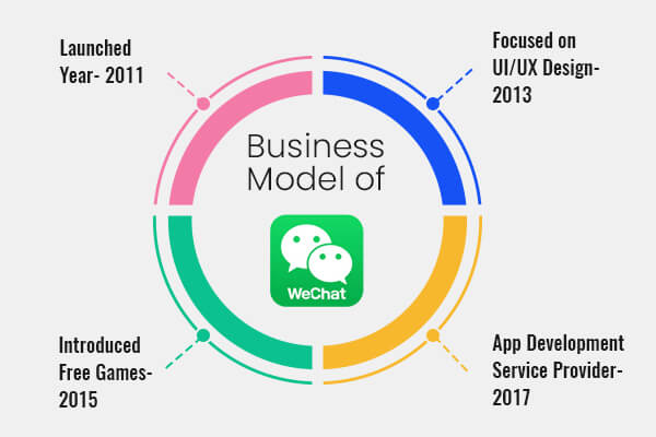 WeChat Business Model