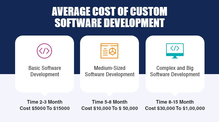 Cost of Software Development