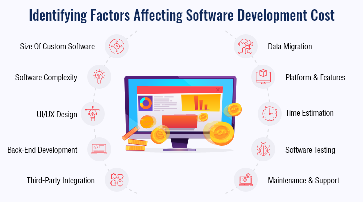 Factors that affecting the cost of software