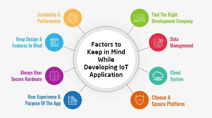 Top Factor to develop IoT Application