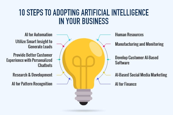 Adopting Artificial Intelligence in our business