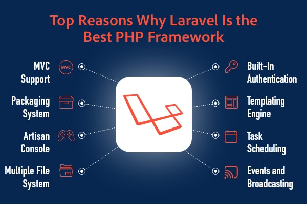 Benefits of Laravel for Development