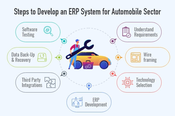 Development Process for ERP