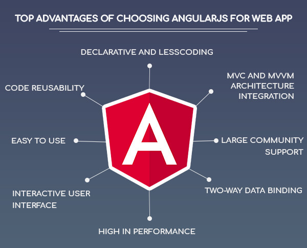 7 reasons to choose AngularJS