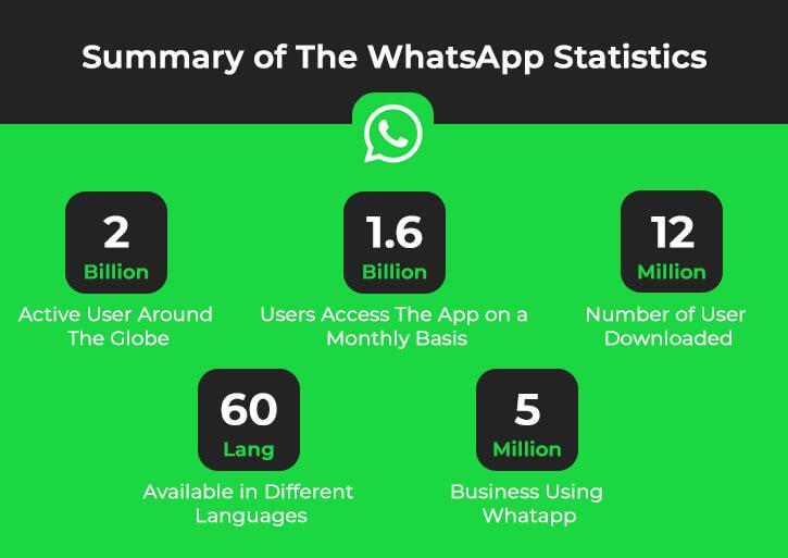 Whatsapp Statics
