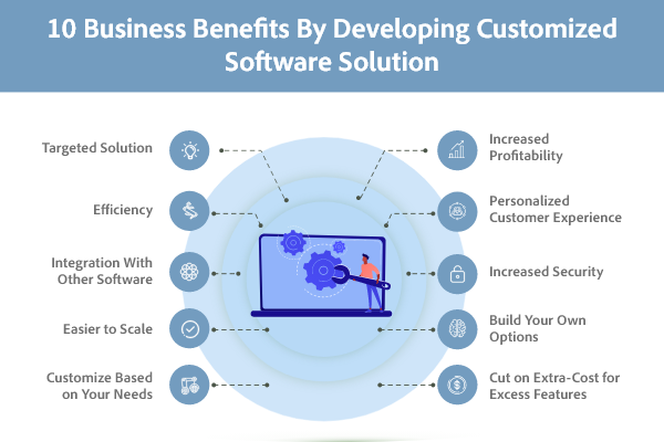 Top Benefits of Developing Custom Software Solution for your Business