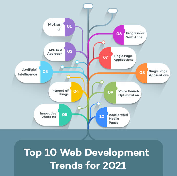 2021 Web Development Trends