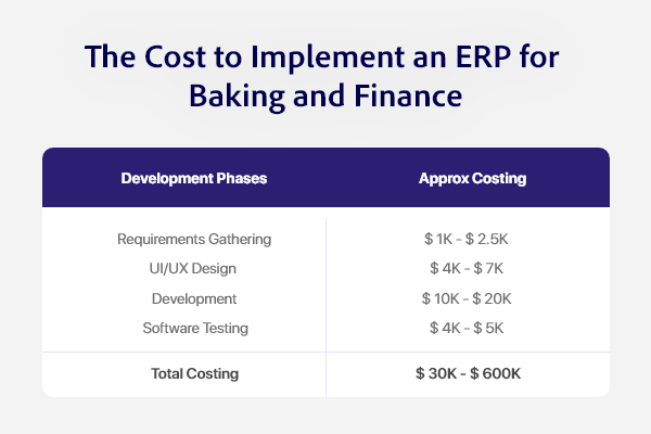 Approx cost to Build the Banking ERP