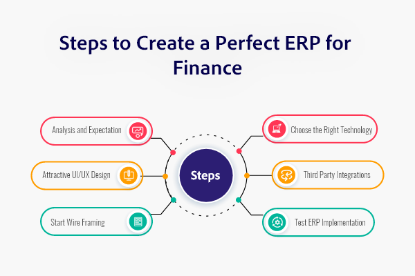 Development Process to Build ERP Software System