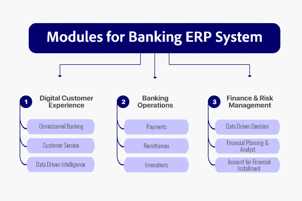 Top Modules for Baking ERP System