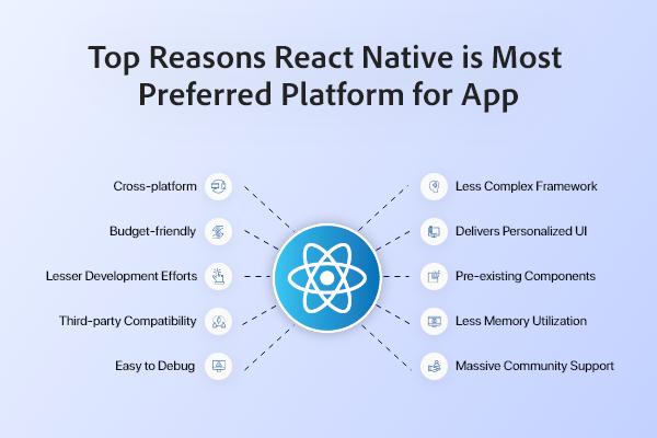 Benefits of Using React Native