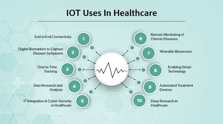 IoT Uses in Healthcare Industry