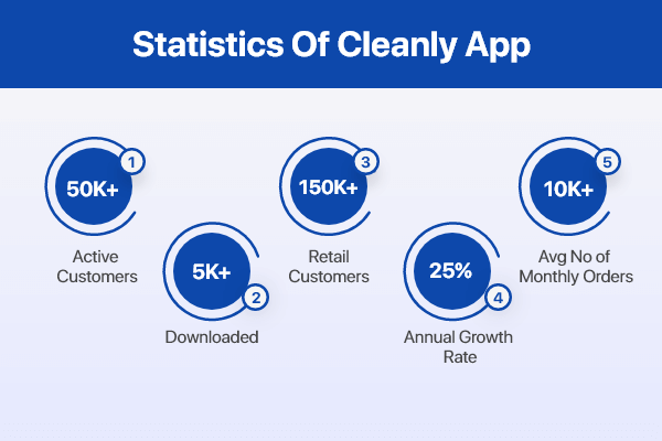 Figure of Cleanly App