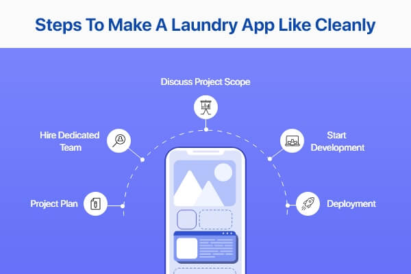 Complete Guide to Build a App Like Cleanly