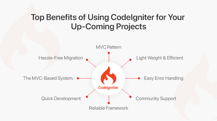 Top 8 Reasons to use Codeigniter for your Business Application Development