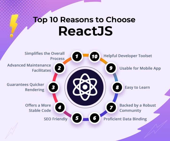 Benefits of Choosing ReactJS