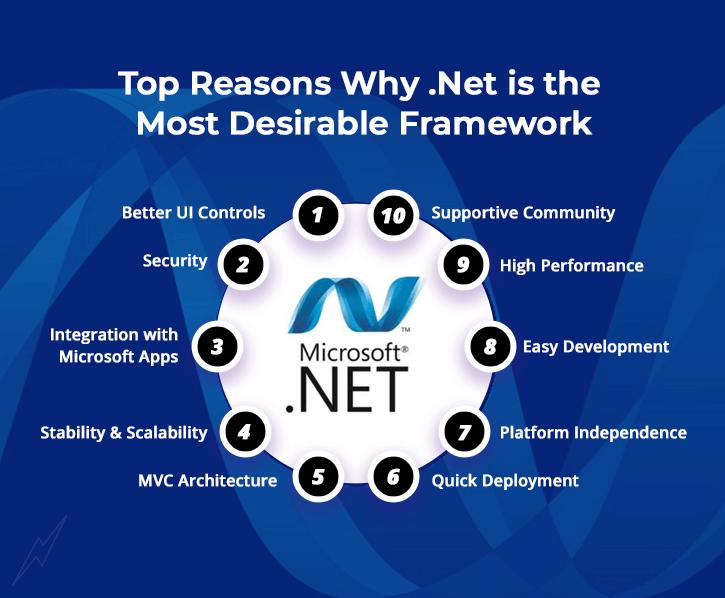 Top Reasons to Choose Dot Net