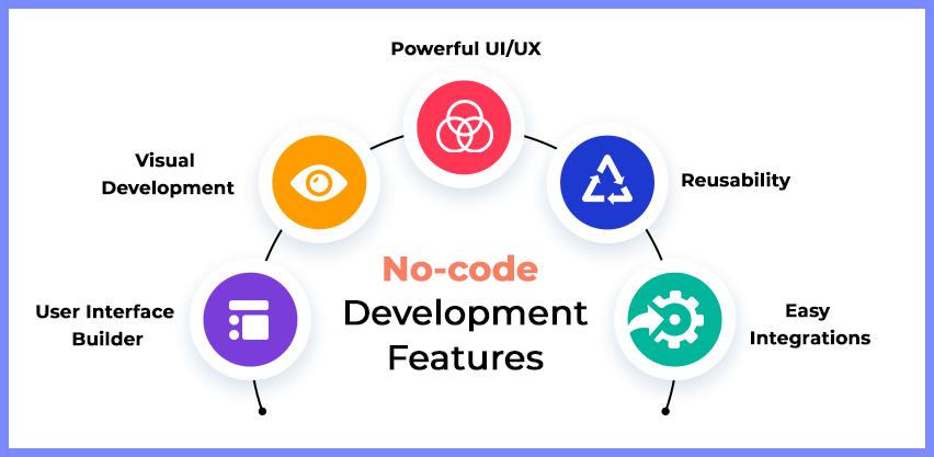 Top Features of No-code Development