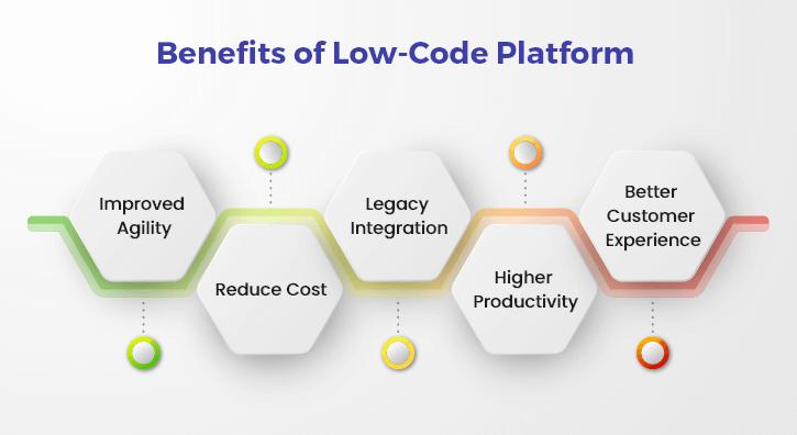 Benefits of Using Low-Code Development