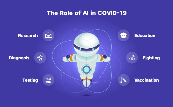 Role of Artificial Intelligence in Covid