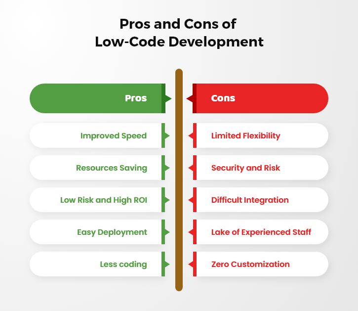 Advantages and Disadvantages of Low-Code Development